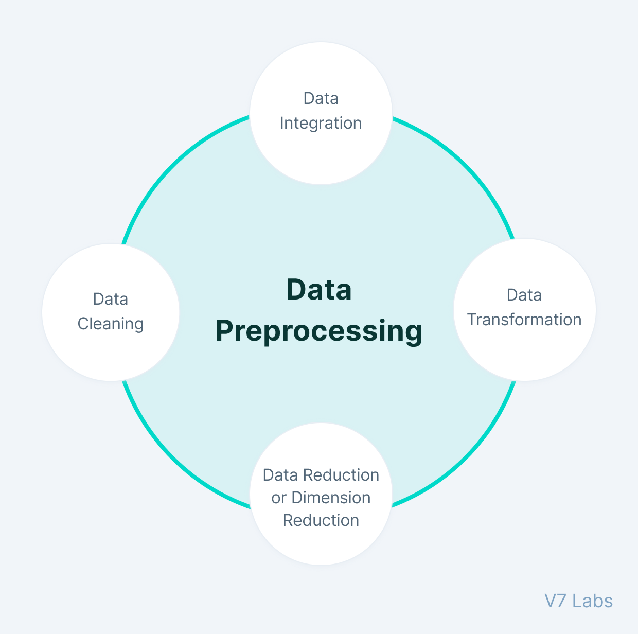 Data Preprocessing stages