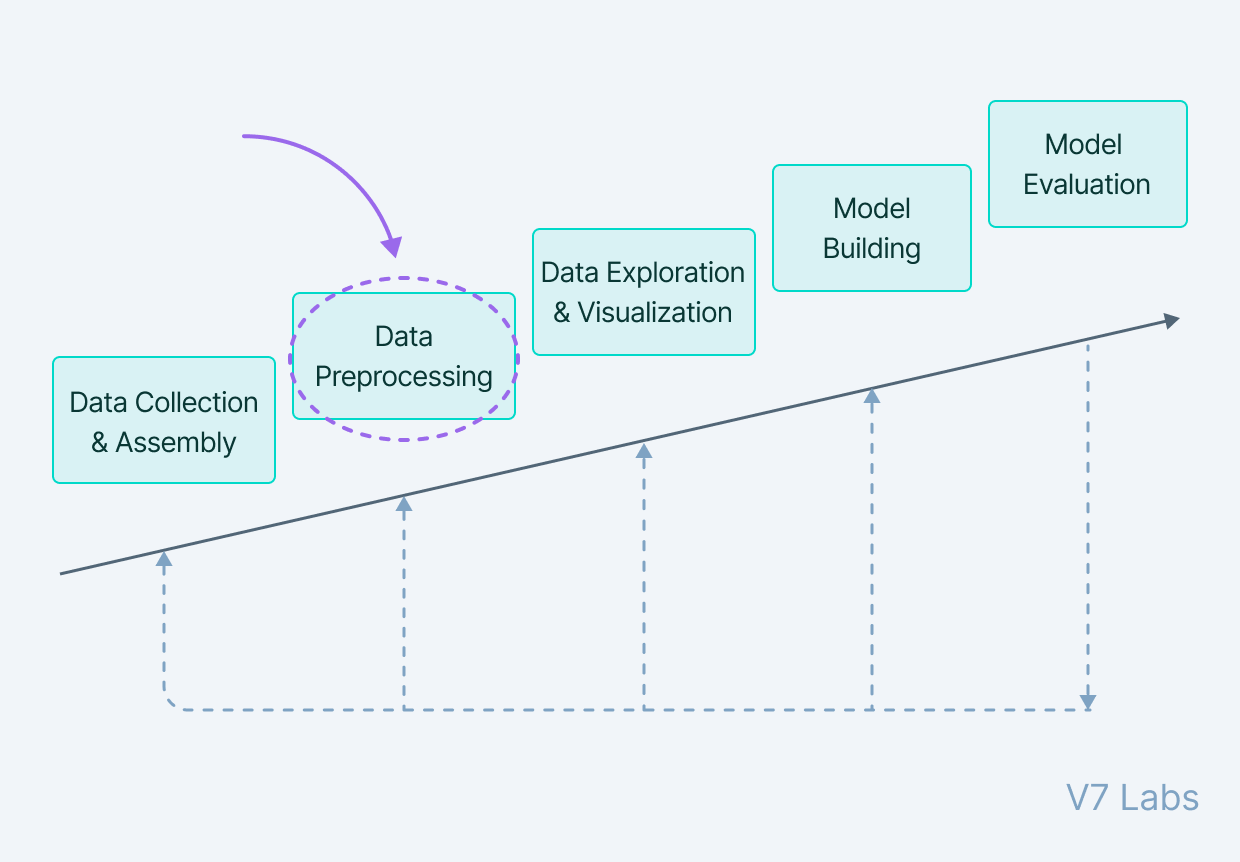 Five stages of the AI model building process