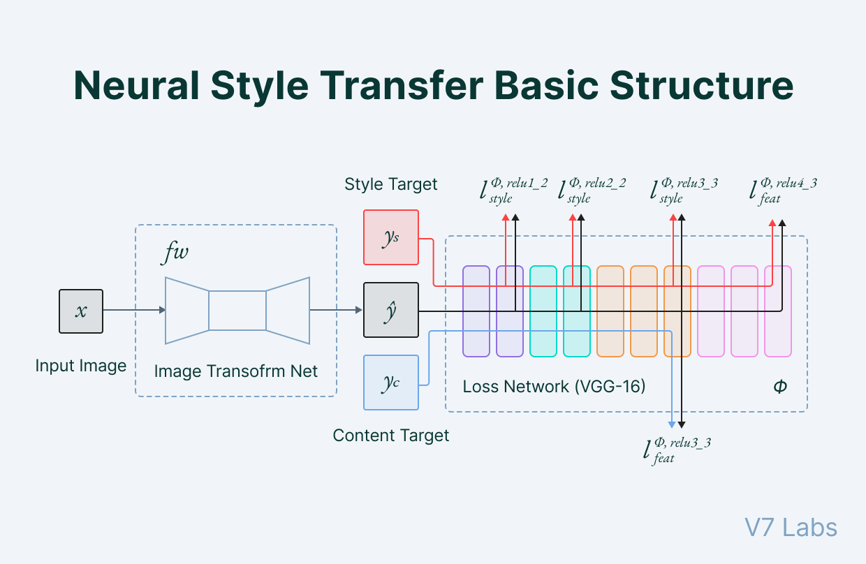 Neural Style Transfer basic structure