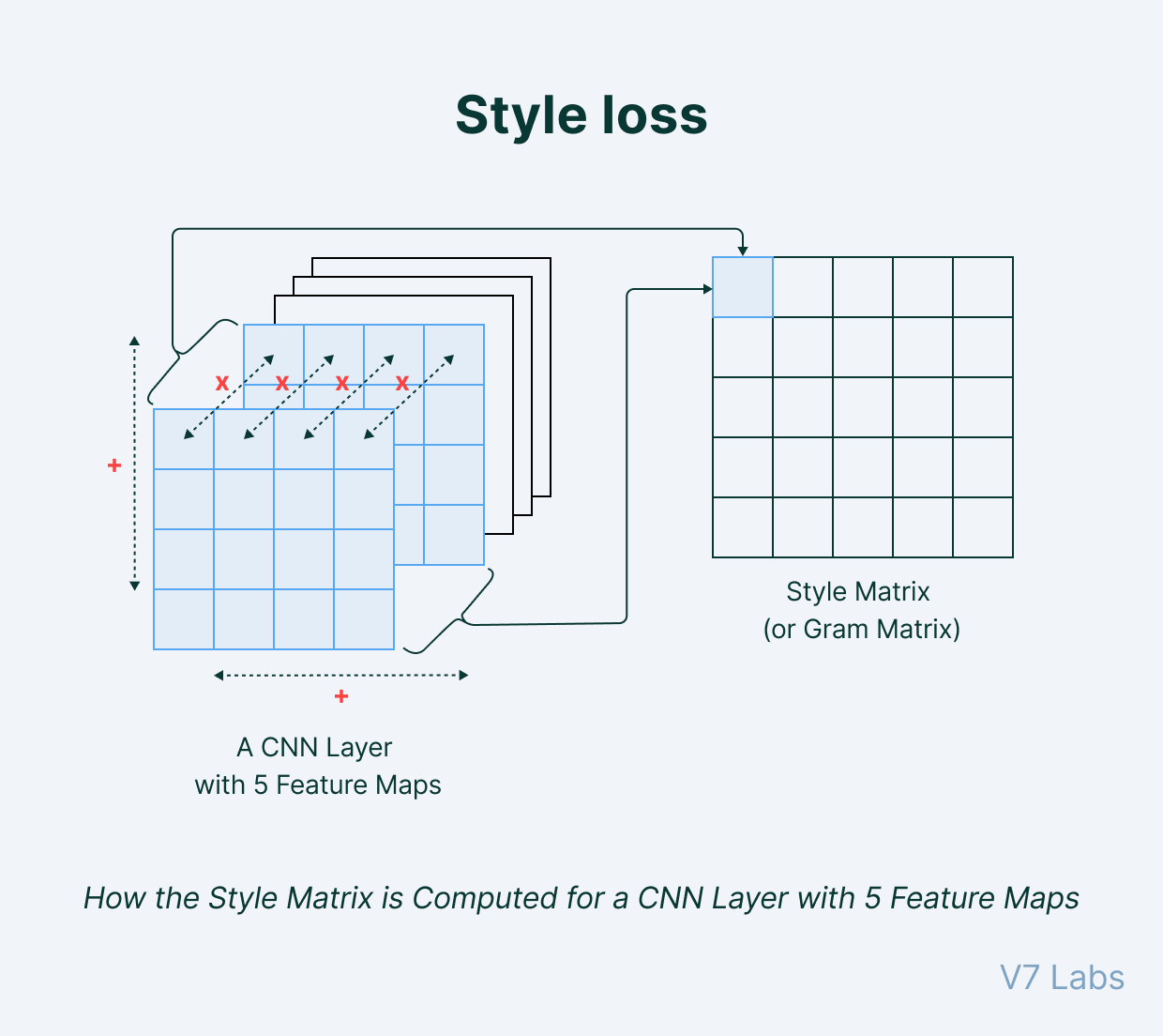 Style loss structure