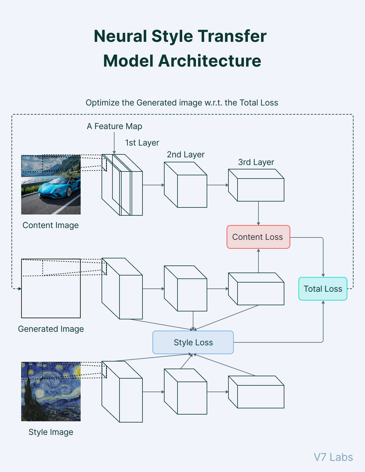 Neural style transfer model architecture