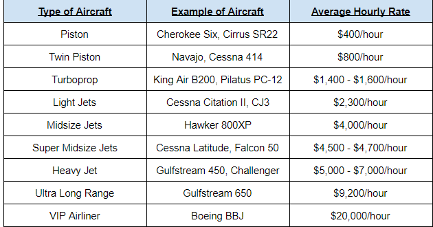 Examples of Private Jet Charter Pricing
