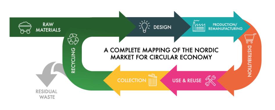 Cirkulär ekonomi handlar om att återanvända resurser