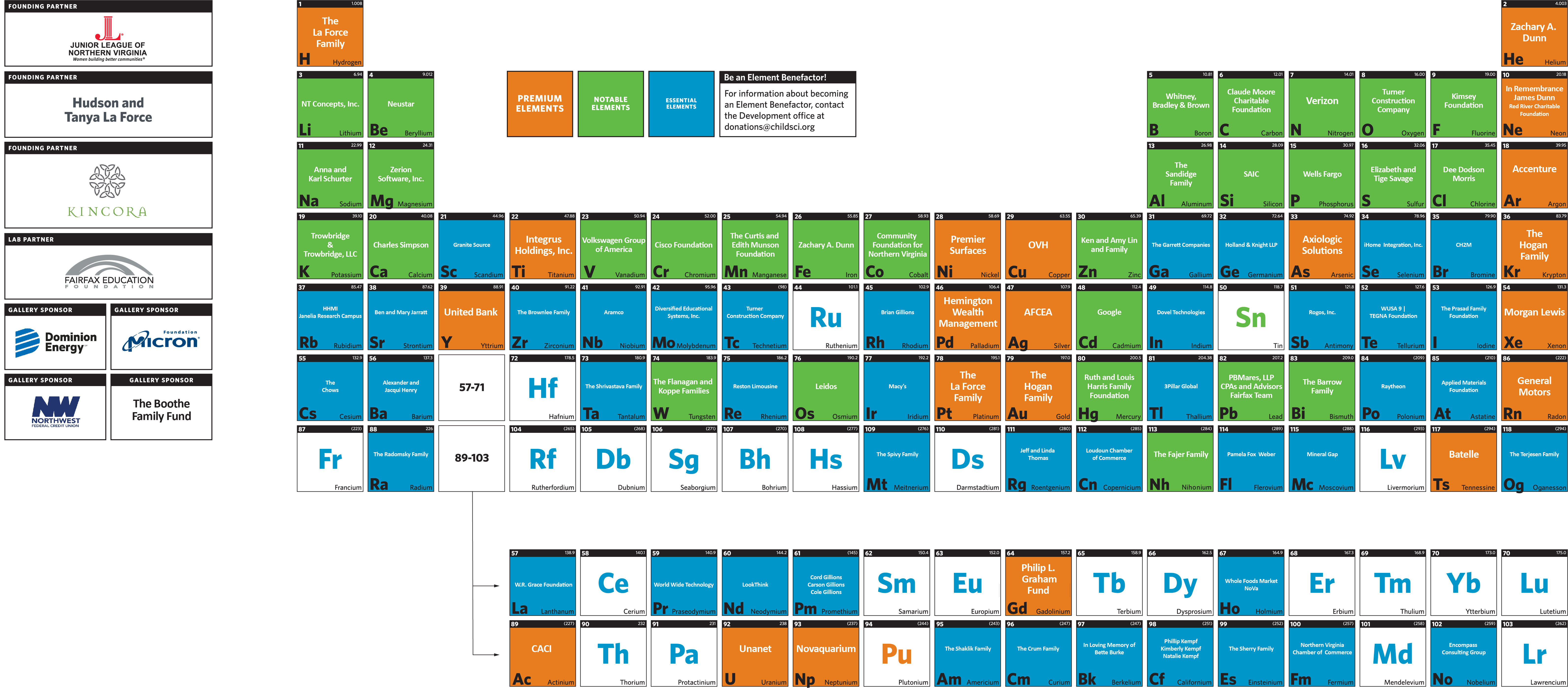 Elements Table