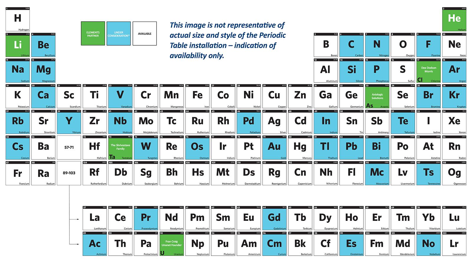 NVSC Table Elements