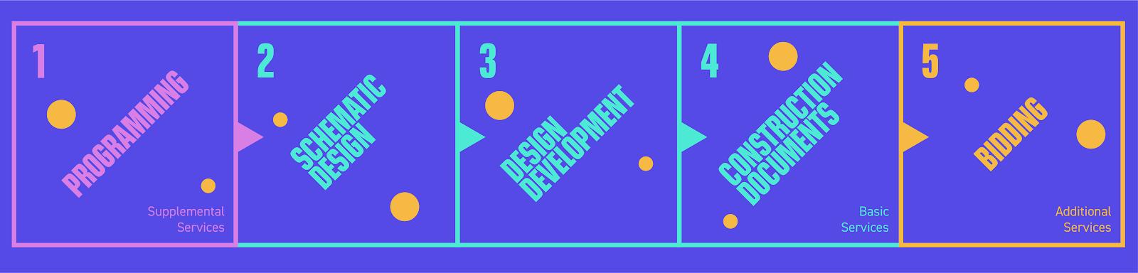 5 Design Phases