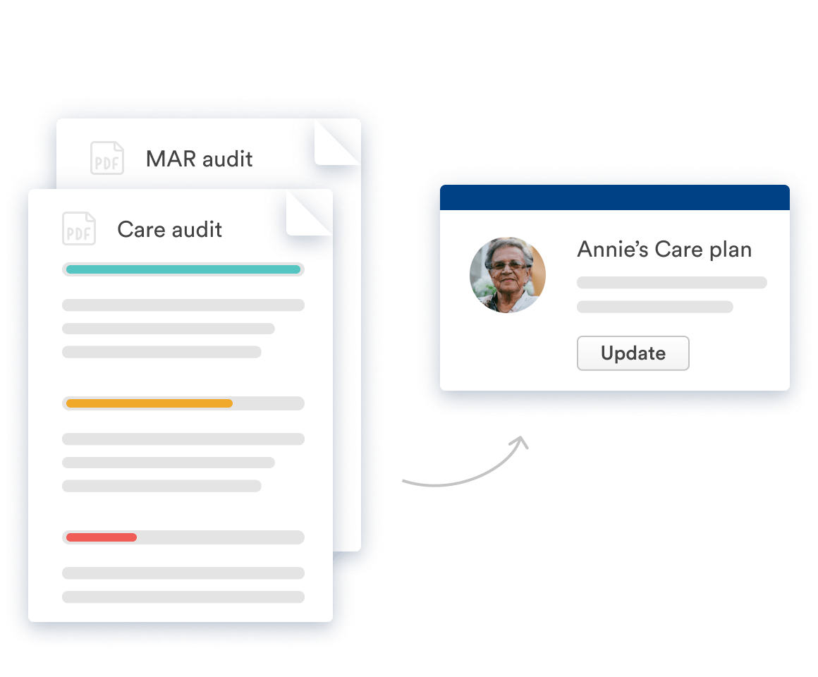 MAR audit, Care Audit and Annie's care plan