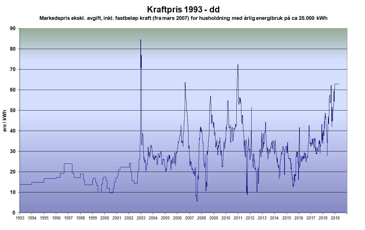 Kraftprisener nå overxx øre/kWh og vil trolig fortsette å stige dersom vi får lite nedbør i vinter.