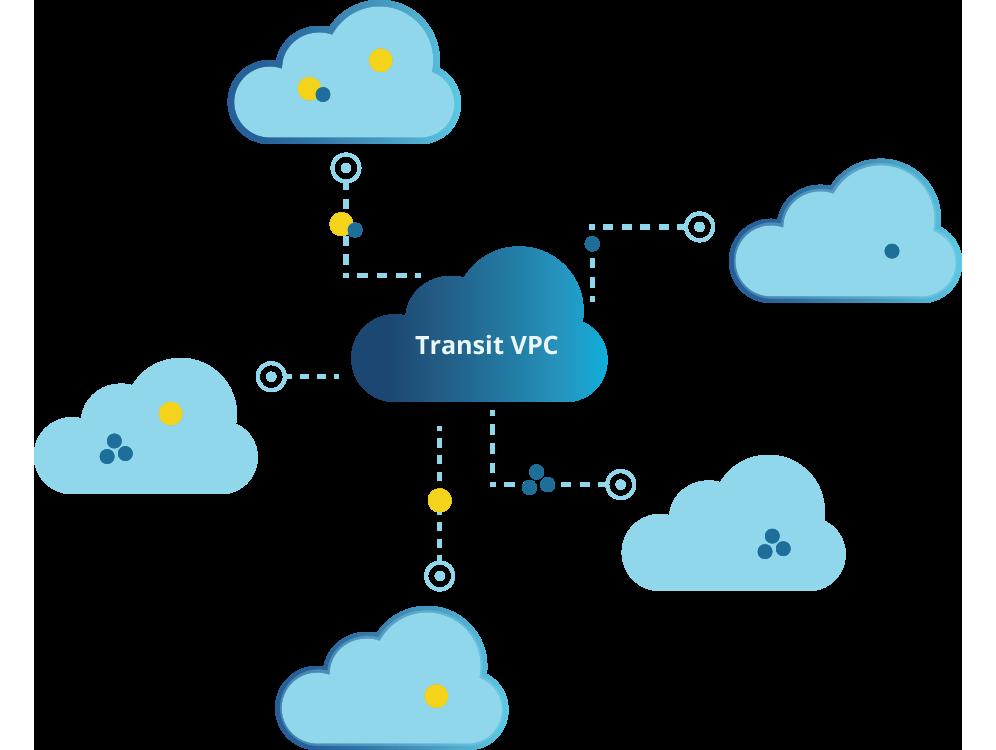 ../images/cloud/case-studies/transit-vpc/overview.png