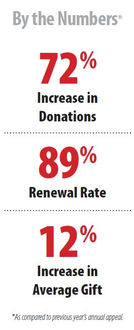 increase-donations-mail-stats