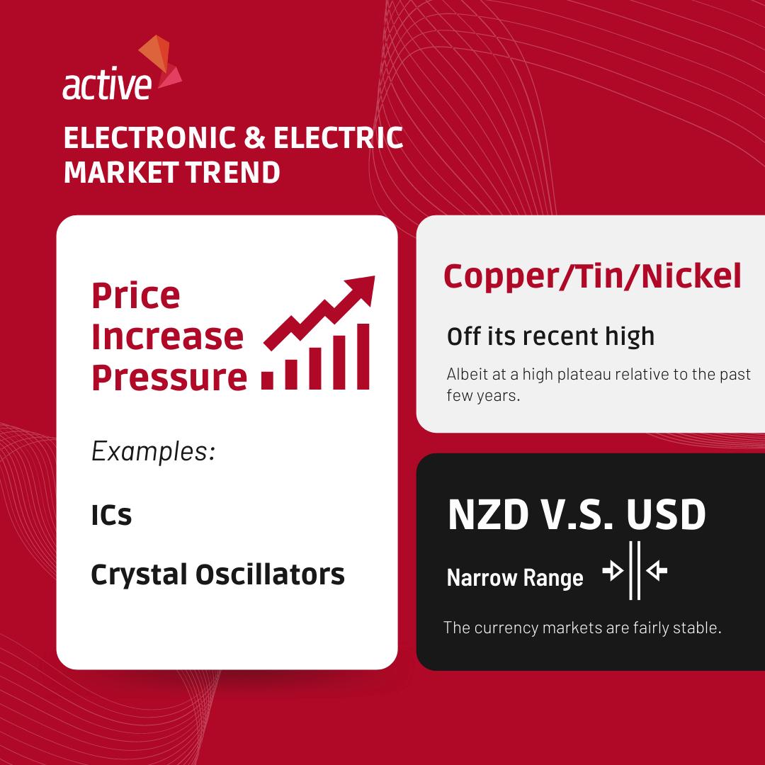 Electric & Electronic Market Updates Jun 2021