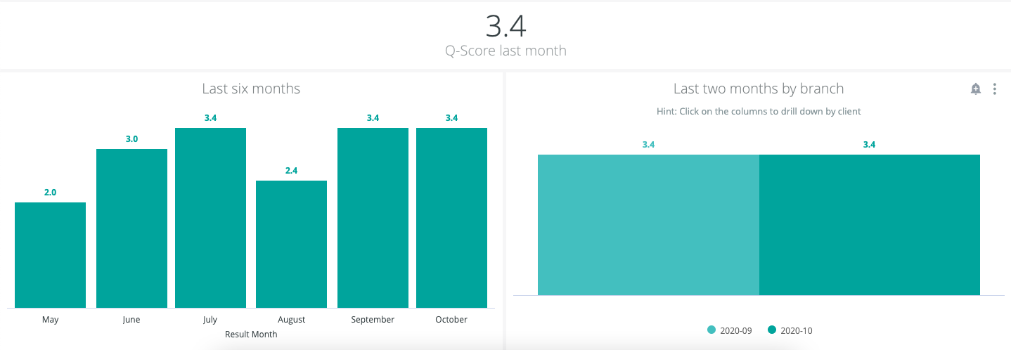 Birdie's quality performance home care dashboard