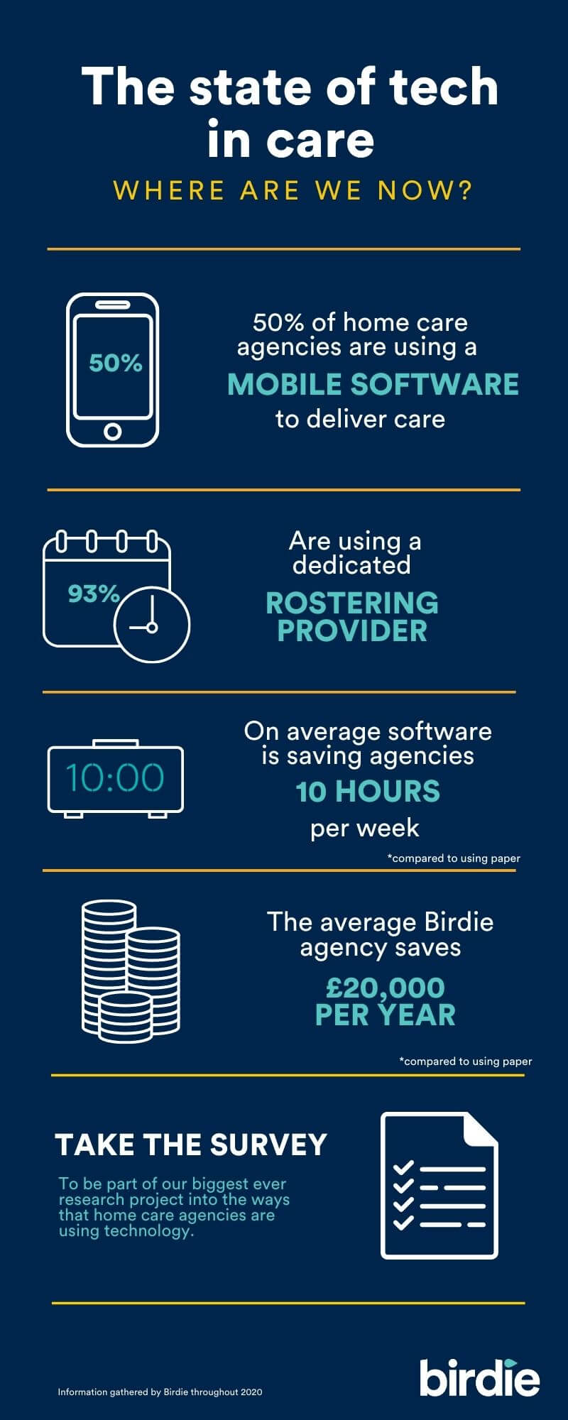 Infographic describing the current state of tech usage in homecare