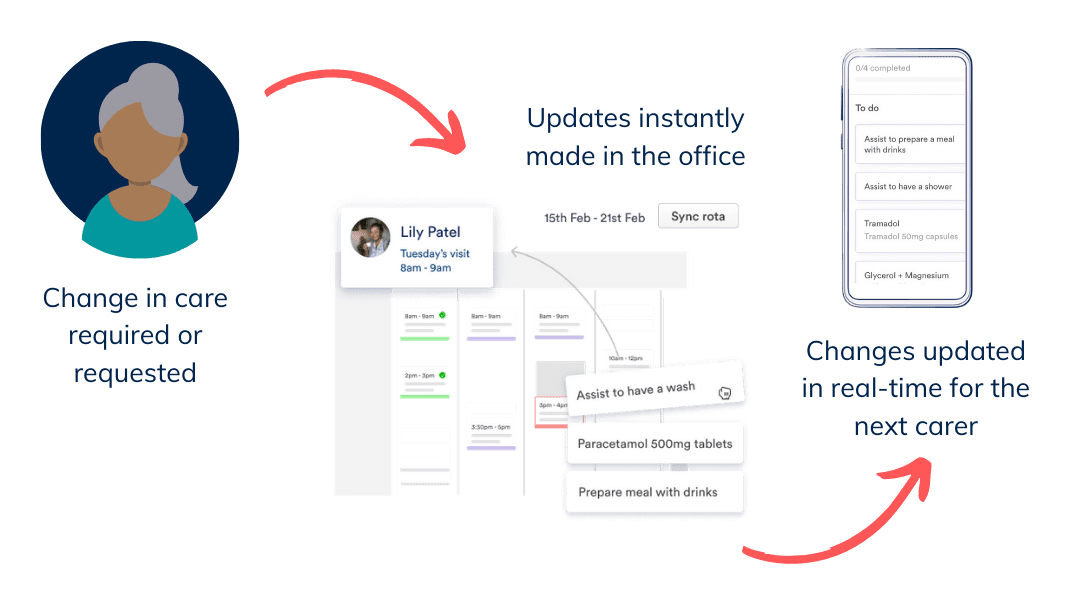 DIagram showing the process of a request change to a care plan, updated on the Birdie agency hub and then updated in real time on the birdie app