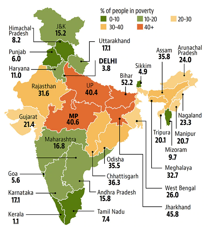 poverty distribution in India