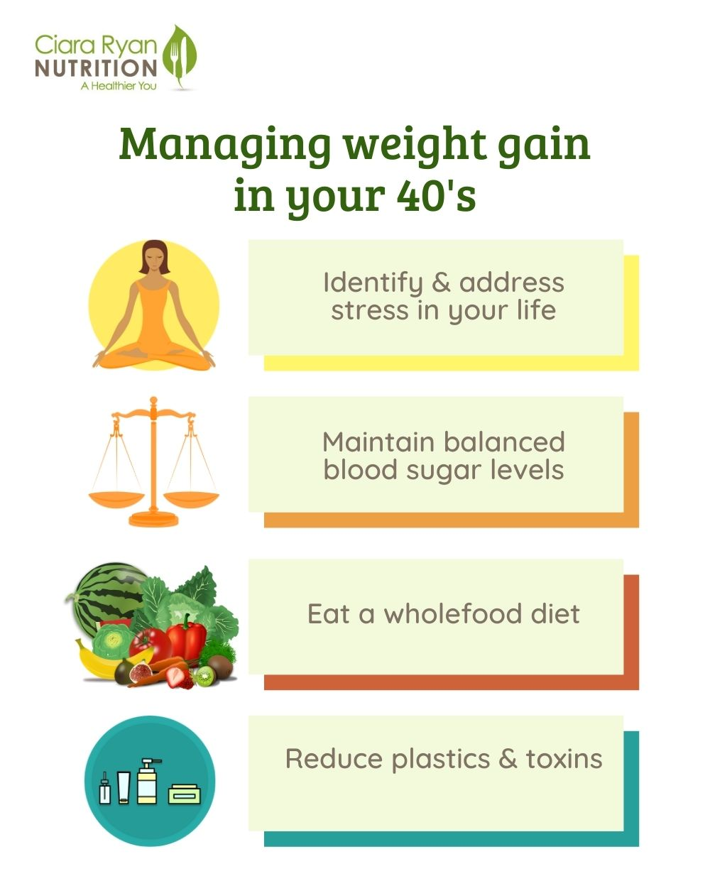 CiaraRyan Nutrition Tips for managing weight gain for those in their 40's. Address stress, maintin balanced bloodeat a wholefood diet sugar levels, reduce plastics and toxins