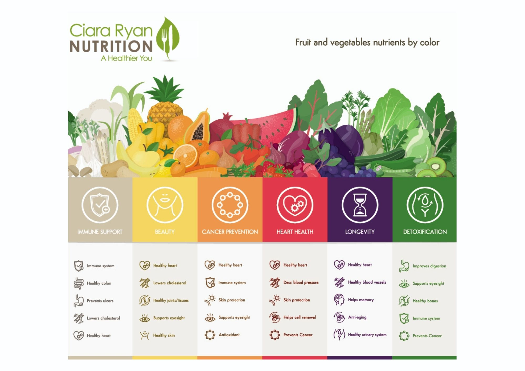 eat the rainbow chart outlining the health benefits of a variety of fruit and vegetables