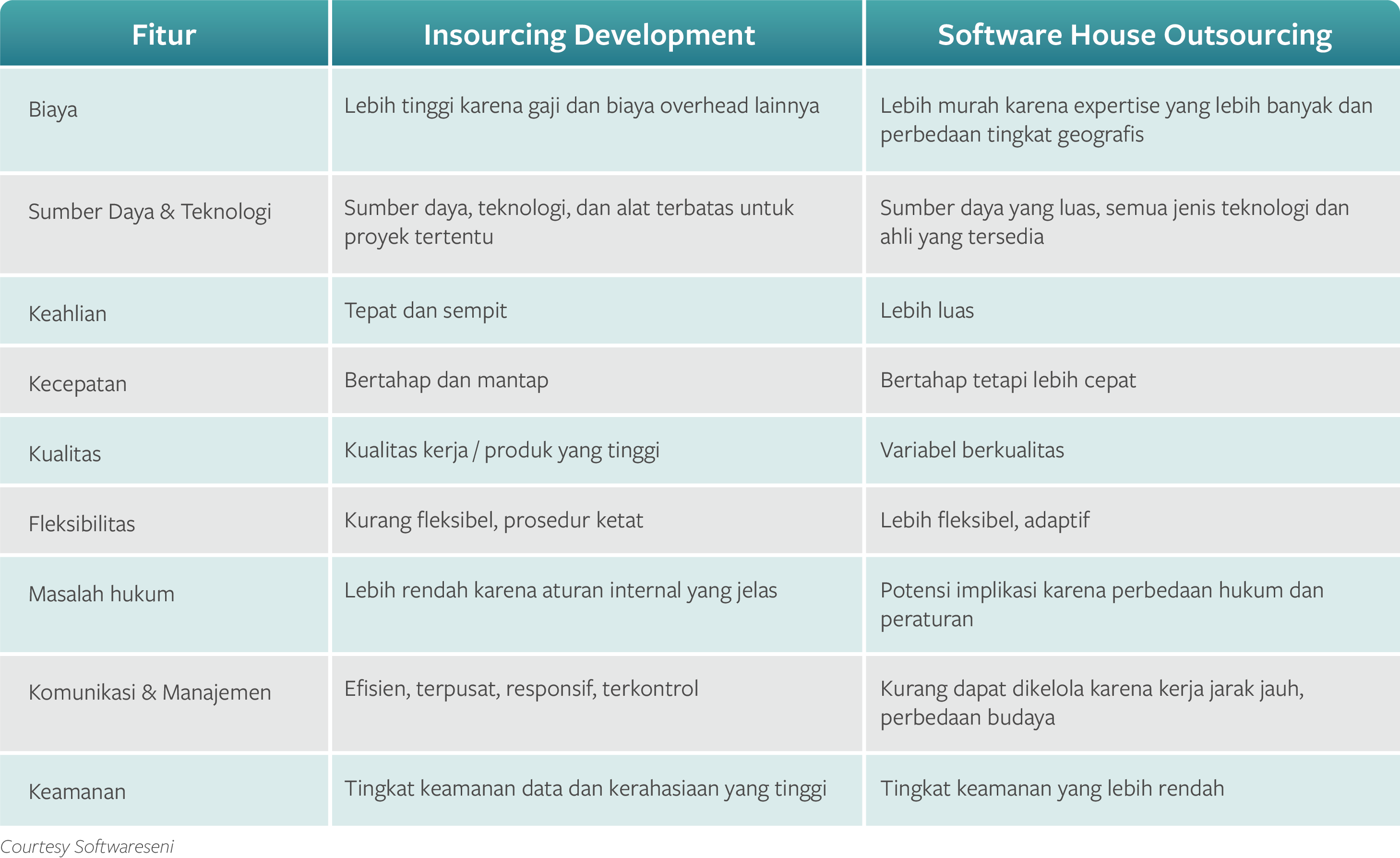 tabel perbandingan insource dan it outsourcing - software developer Indonesia