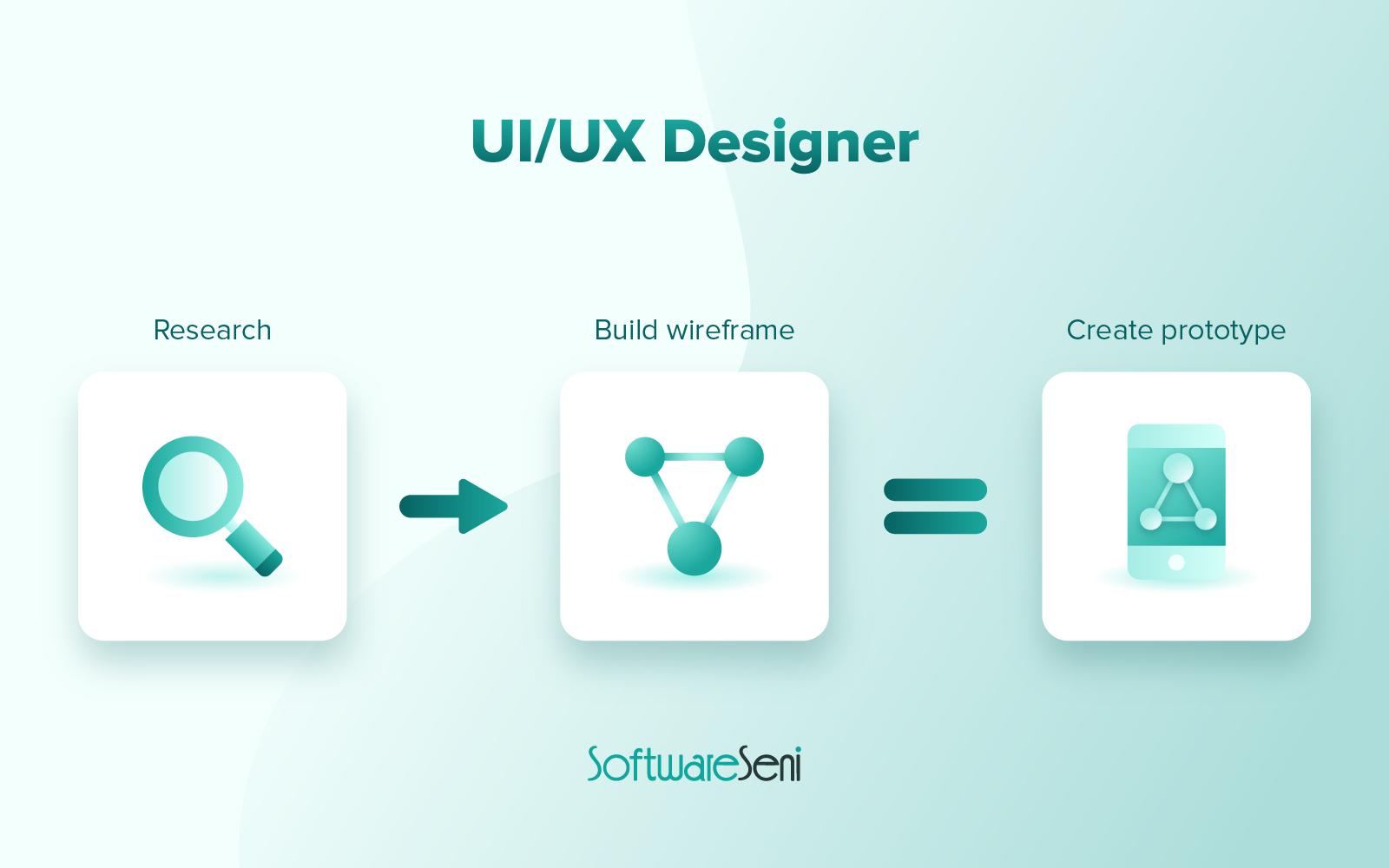 UI dan UX