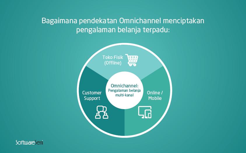 omnichannel dalam aplikasi ecommerce