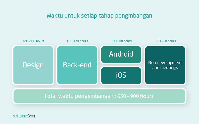 biaya pembuatan aplikasi ecommerce