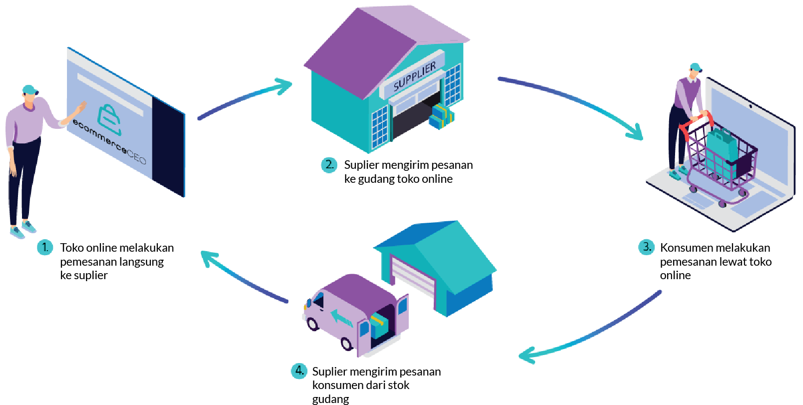 model bisnis ecommerce wholesaling