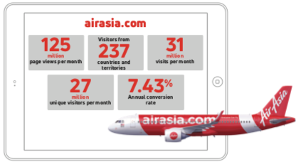 performa-website-air-asia-2017