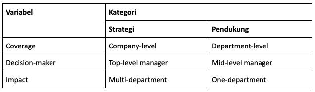 Kategori Tujuan Bisnis