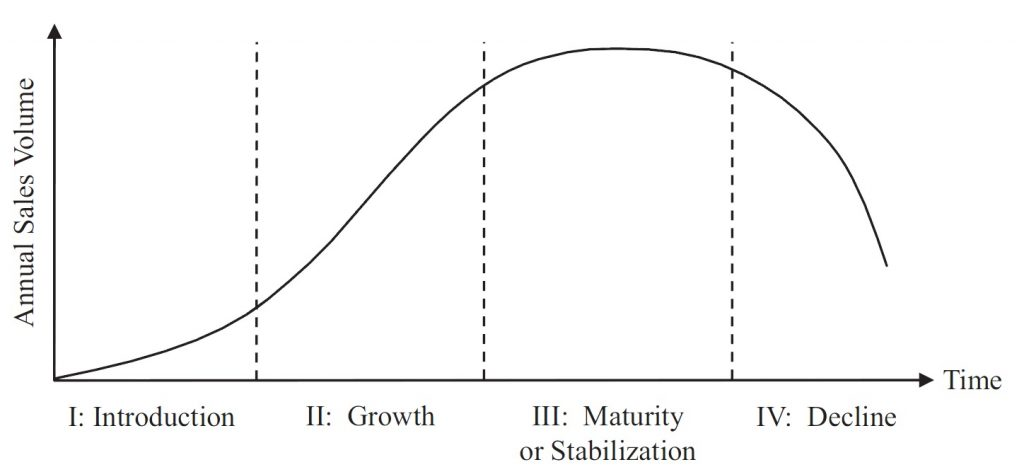 Product life cycle curve