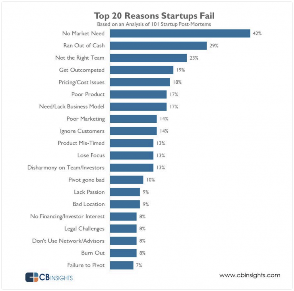 why startup failed