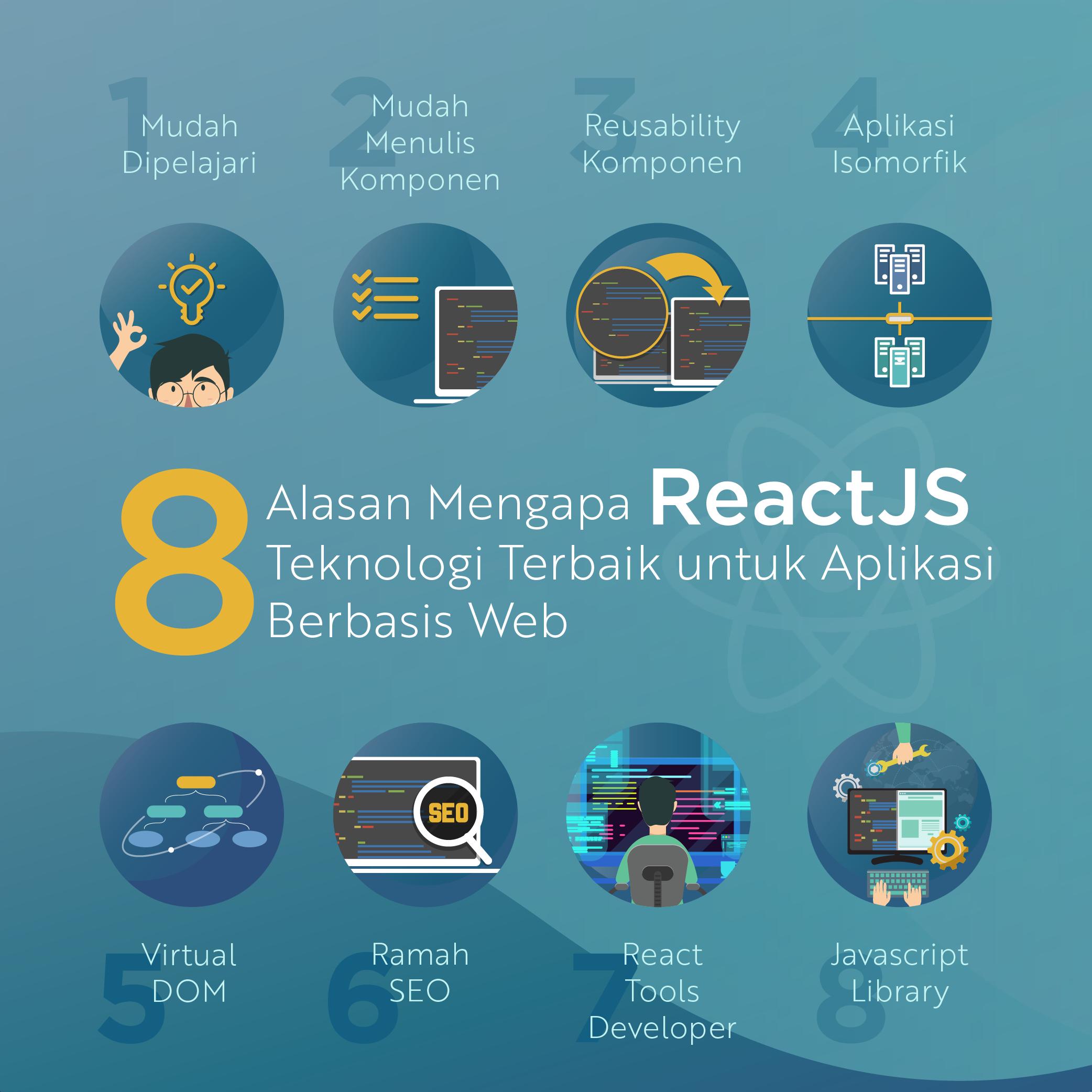8 Alasan Mengapa React JS adalah Teknologi Terbaik untuk Aplikasi Berbasis Web