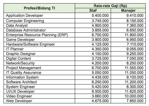 gaji karyawan it indonesia