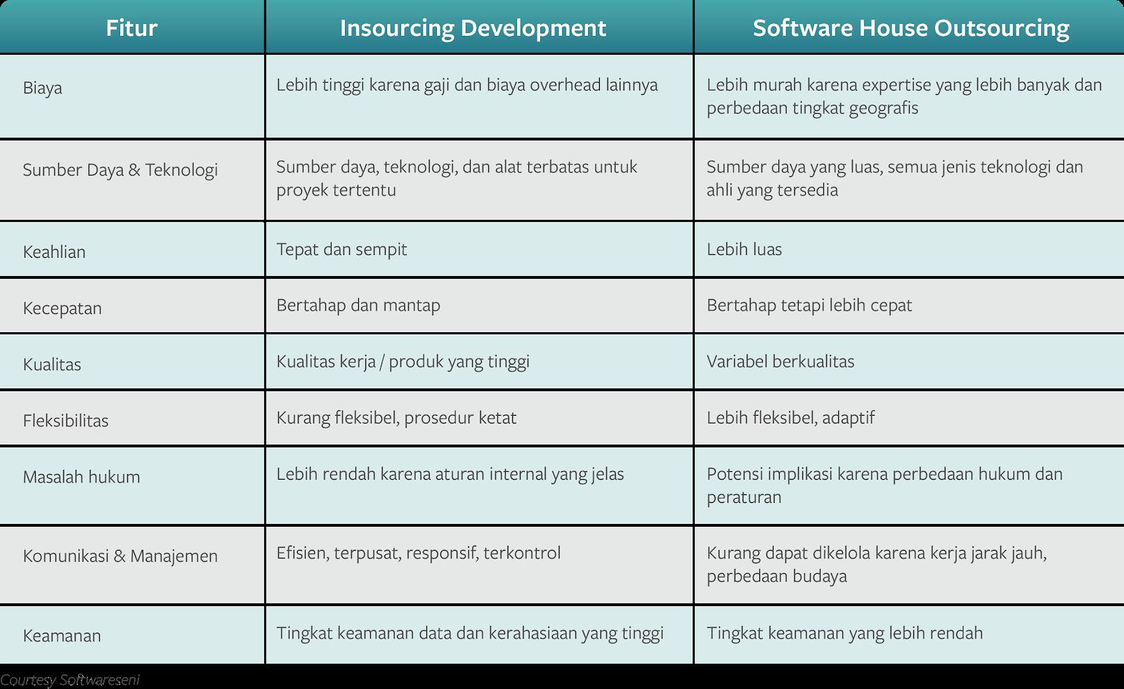 tabel perbandingan insource dan it outsourcing - software developer Indonesia
