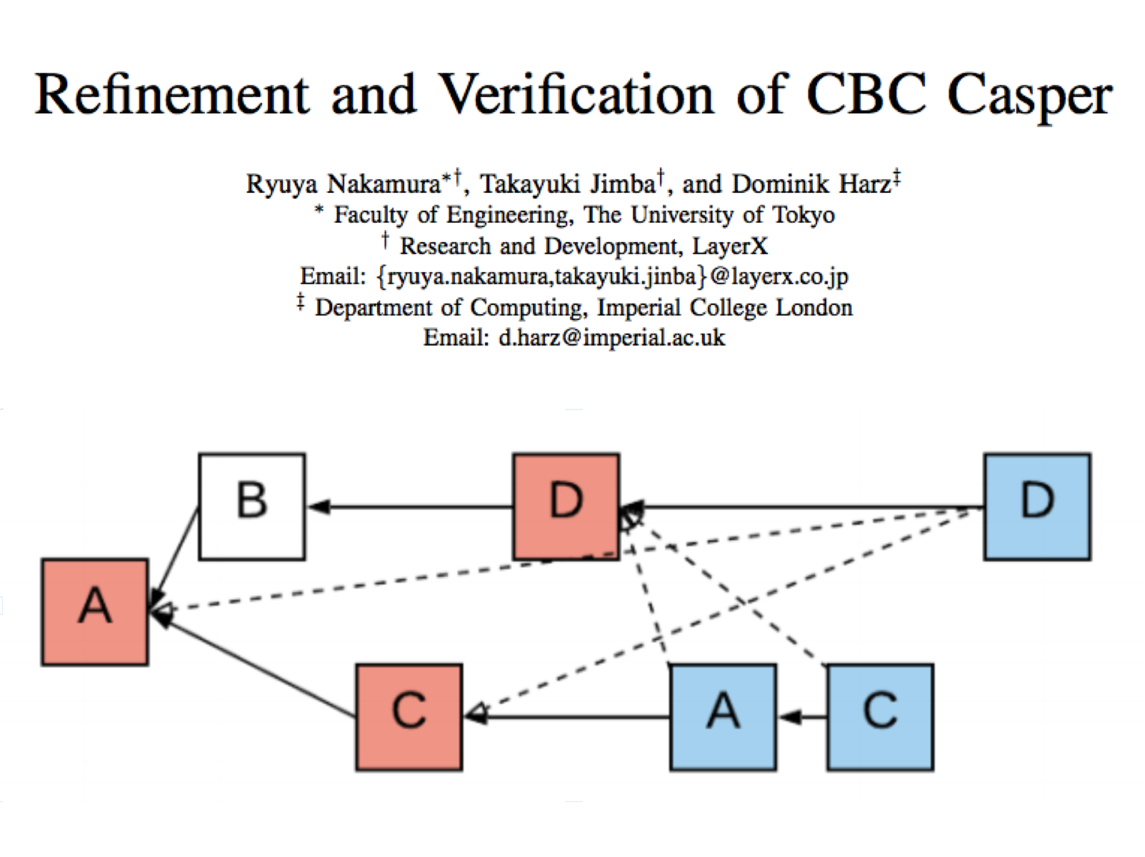 Featured Article: CBC Casper and formal verification
