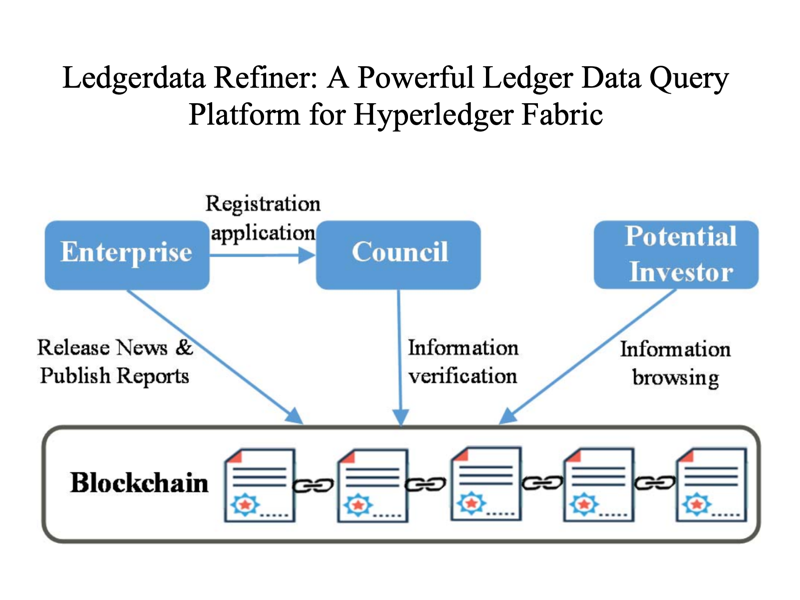Featured Article: Ledgerdata Refiner - A Powerful Ledger Data Query Platform for Hyperledger Fabric