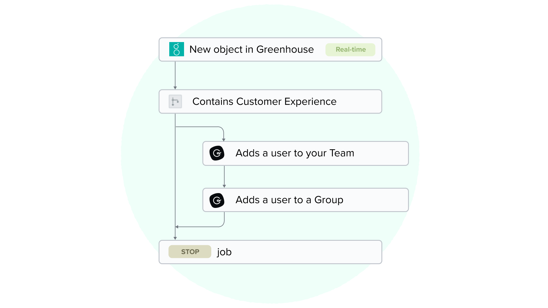 An example breakdown of what it looks like to connect an app like Greenhouse with Guru using the Workato user interface