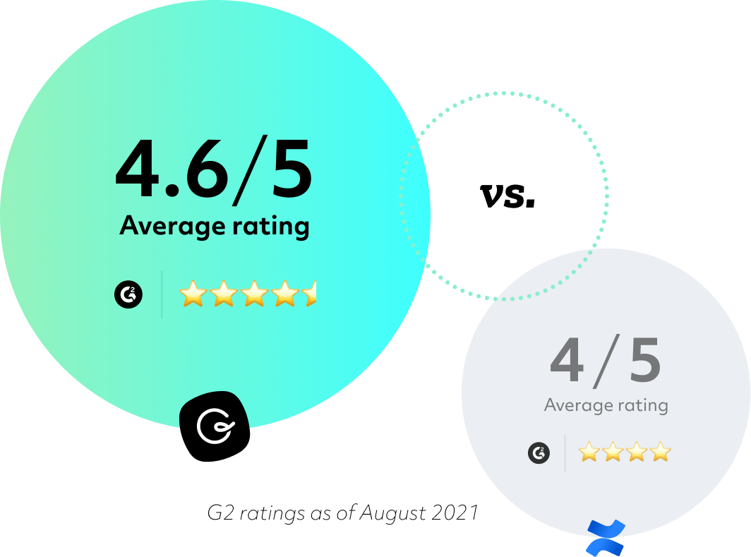 Guru's G2 rating of 4.6/5 compared to Confluence's 4/5 rating