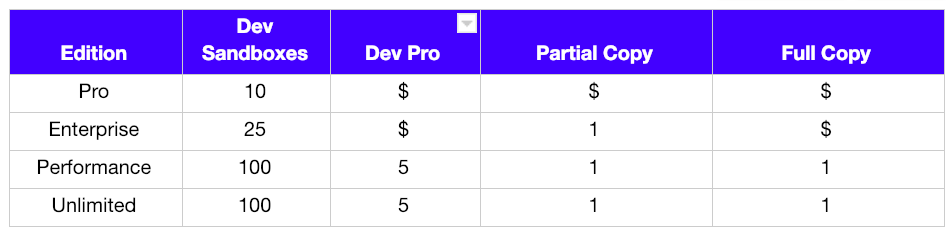 salesforce-sandbox-limits-table.png