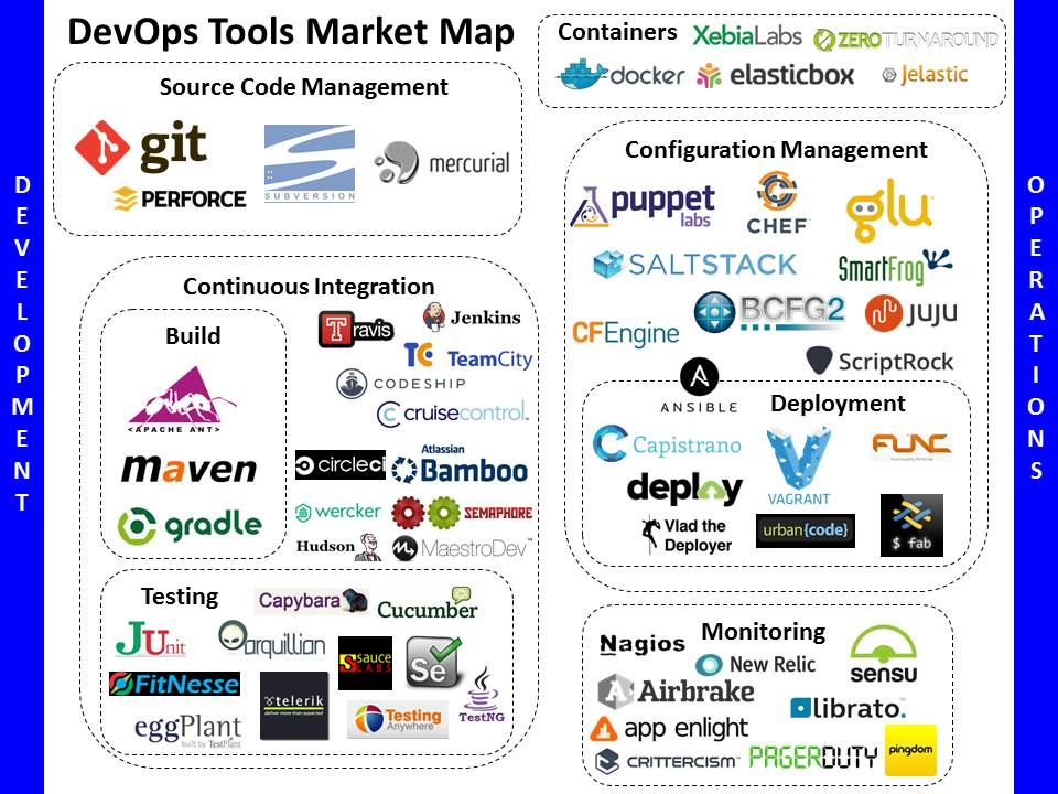 https://tiffanystone.files.wordpress.com/2014/05/devops-market-map-tiffany-stone.jpg