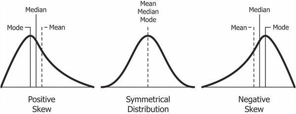 graphs of data skew