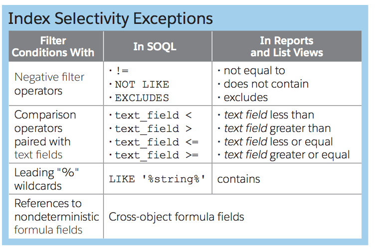 SOQL Index selectivy exceptions