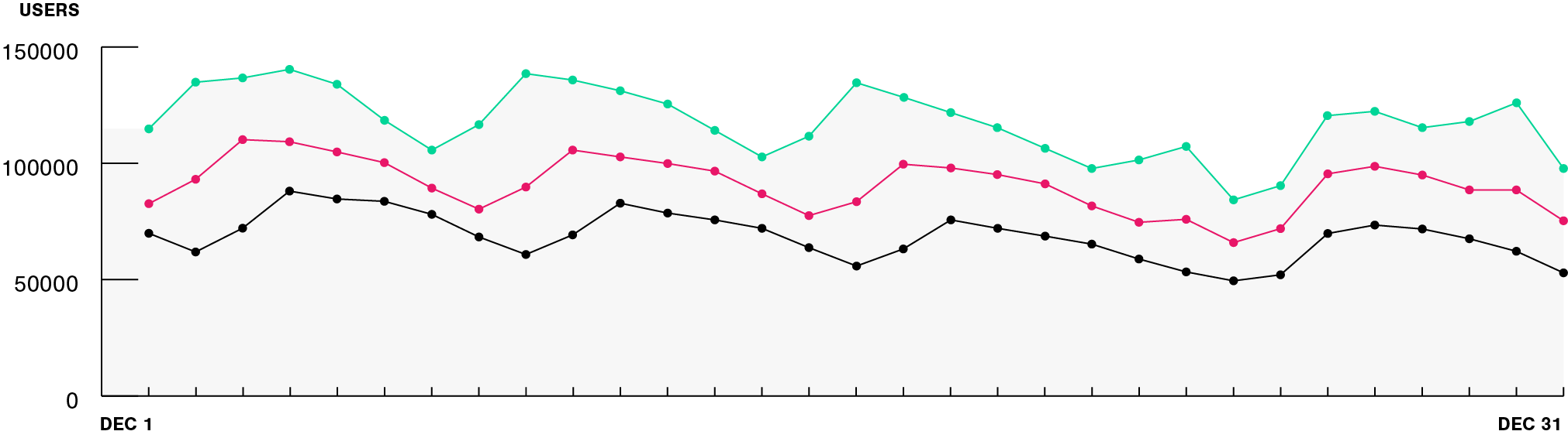 Line chart displaying year over year data for growth from 2017, 2018 and 2019.