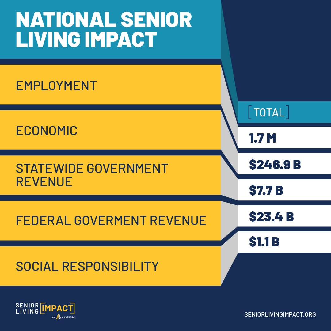 Social media infographic that shows the National Senior Living Impact