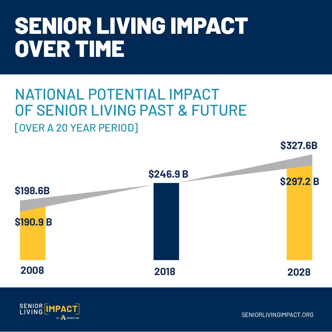 Social media infographic that shows the National Senior Living Impact over time. From 2008, 2018 and future projection for 2028.