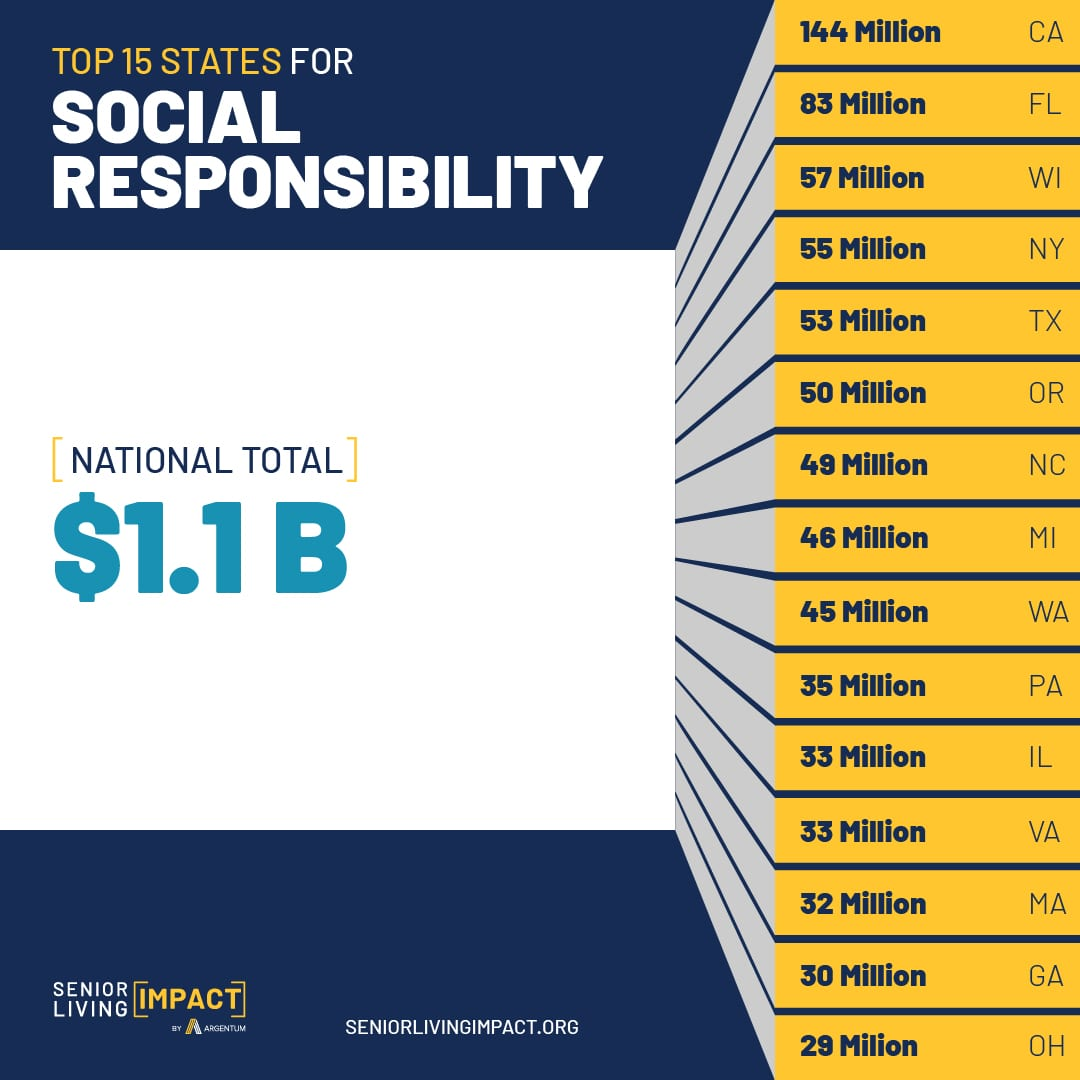 Social media infographic that shows the National Senior Living Impact in 15 of the top states for Social Responsibility.