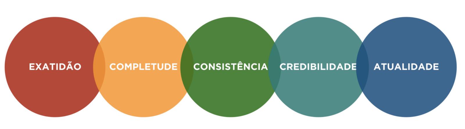 Exatidão, completude, consistência, credibilidade e atualidade