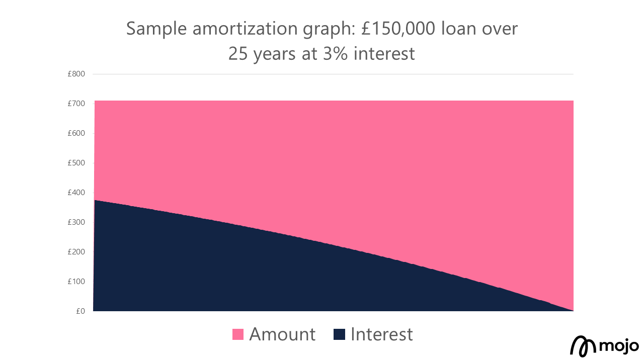 How amortization works with mortgage interest graph