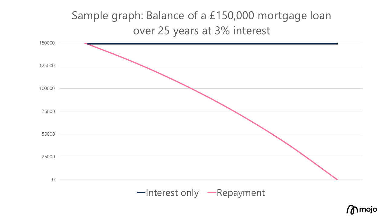 Interest only mortgage v repayment mortgage graph