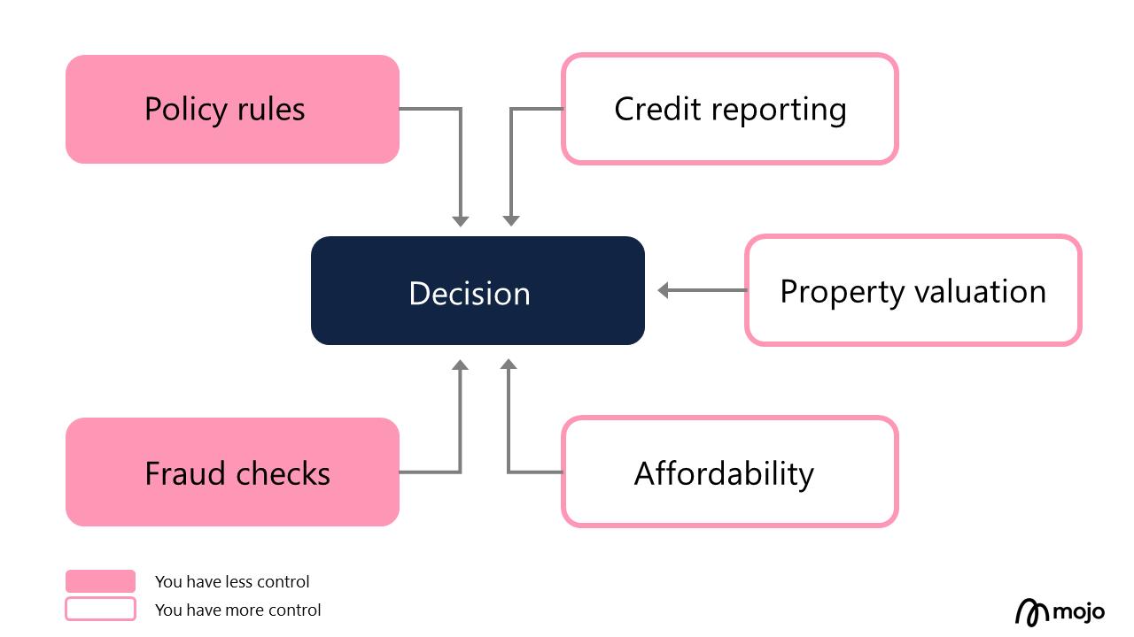 Mortgage underwriting checks