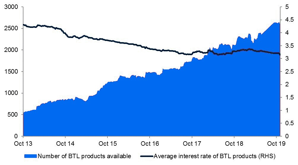Chart showing how many btl mortgages are available and the average interest rate for a buy-to-let mortgage
